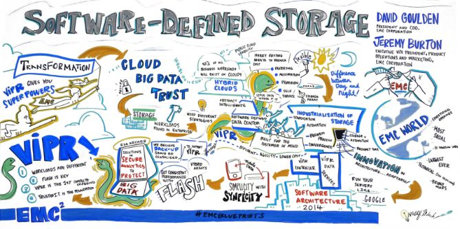EMC Software Defined Storage EMCBLUEPRINTS