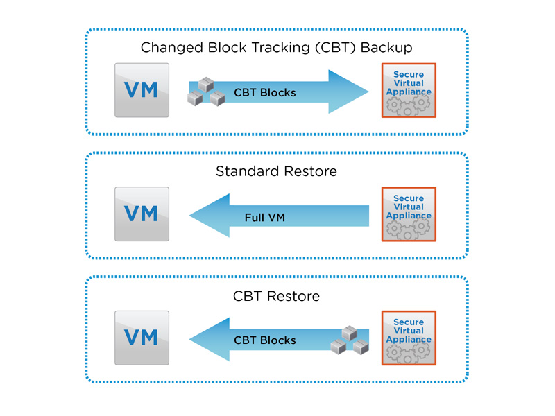 vmware CBT changed block tracking