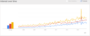 google trends weekend chart
