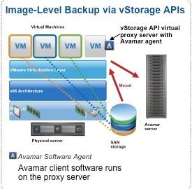Avamar VMware Image Level Backup