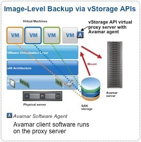 Avamar VMware Image Level Backup